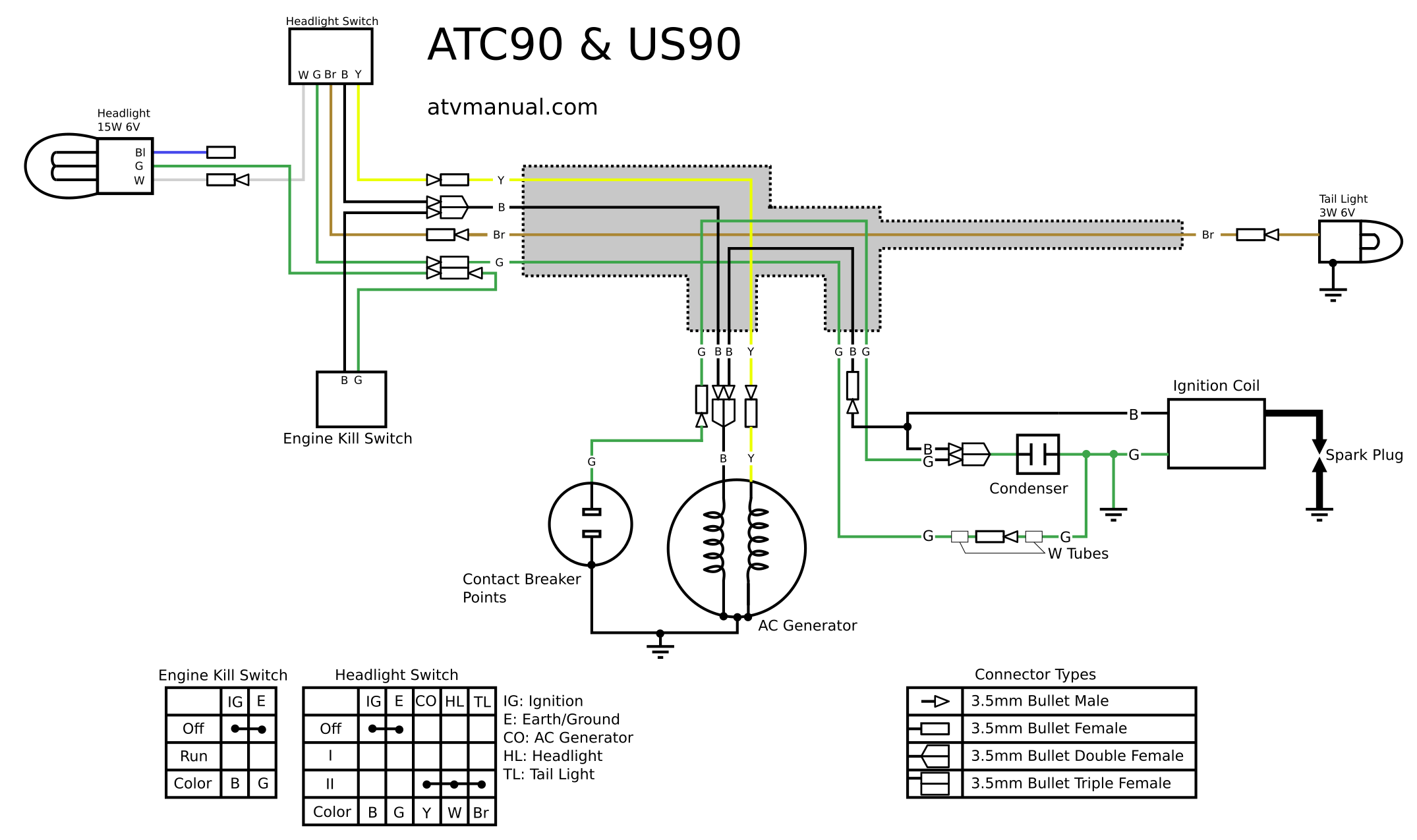 ATC90 & US90 Wire Diagram