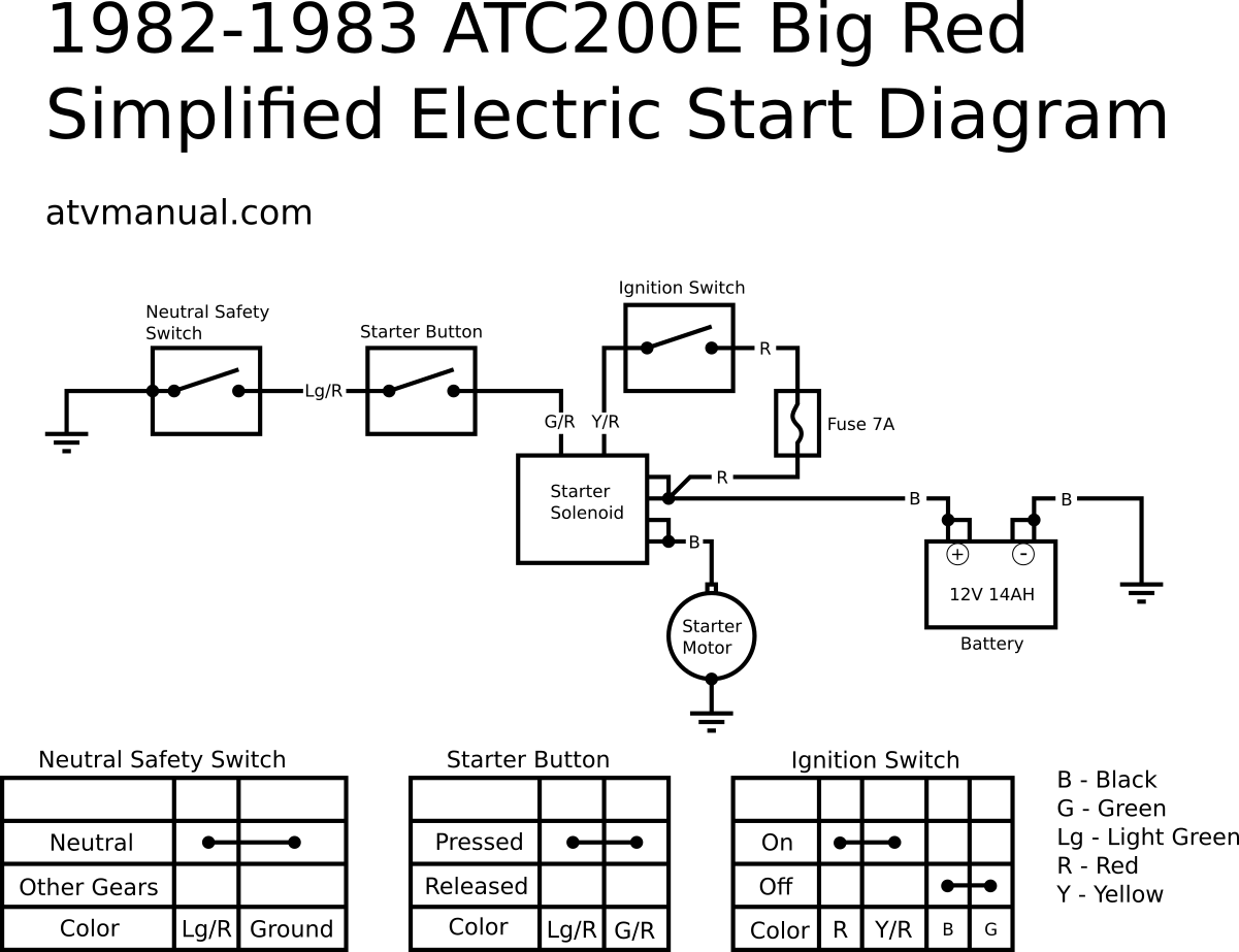 1982-1983 ATC200E Simplified Electric Start Wire Diagram